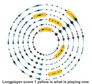 Longplayer score 1