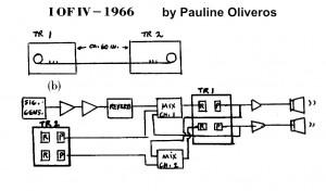 Pauline Oliveros 1 of IV score